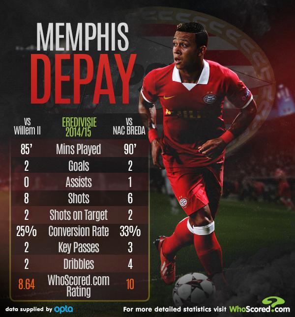 Infographic met statistieken van Memphis Depay