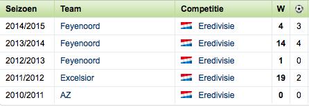 Statistieken van Mitchell te Vrede (bron: Voetbalzone.nl)
