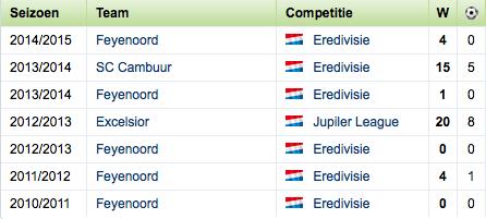 Statistieken van Elvis Manu (Bron: Voetbalzone.nl)