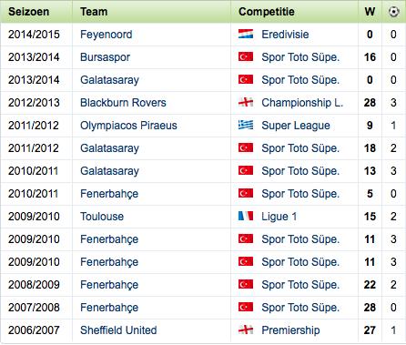 Statistieken van Colin Kazim-Richards (Bron: Voetbalzone.nl)
