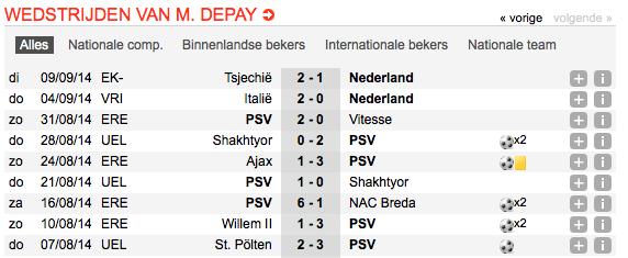 Wedstrijdstatistieken van Memphis Depay (Bron: Soccerway.com)